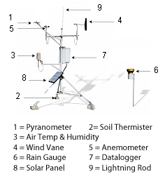 Picture of weather station with all of the sensors defined